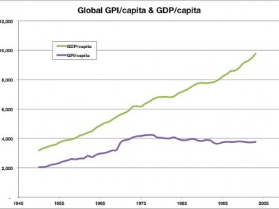 The GDP Trap - and the possibilities to get out
